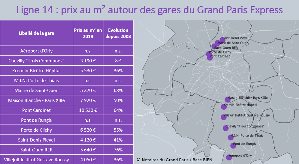 Ligne 14 : Évolution des prix autour des Gares depuis 2008